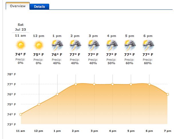 Got Weather?
