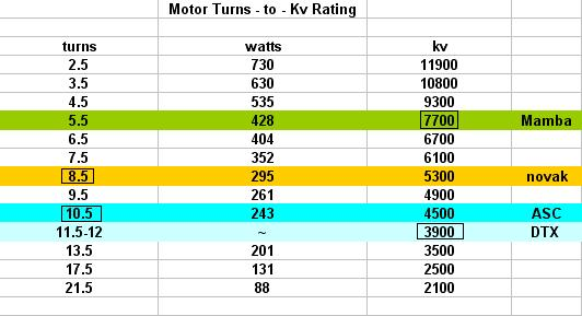Brushless Motors – Turns Vs. Kv Rating
