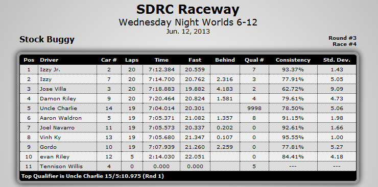 See the fastest lap times? I had a 28 and a 25 in the final four laps of the race. Ouch.