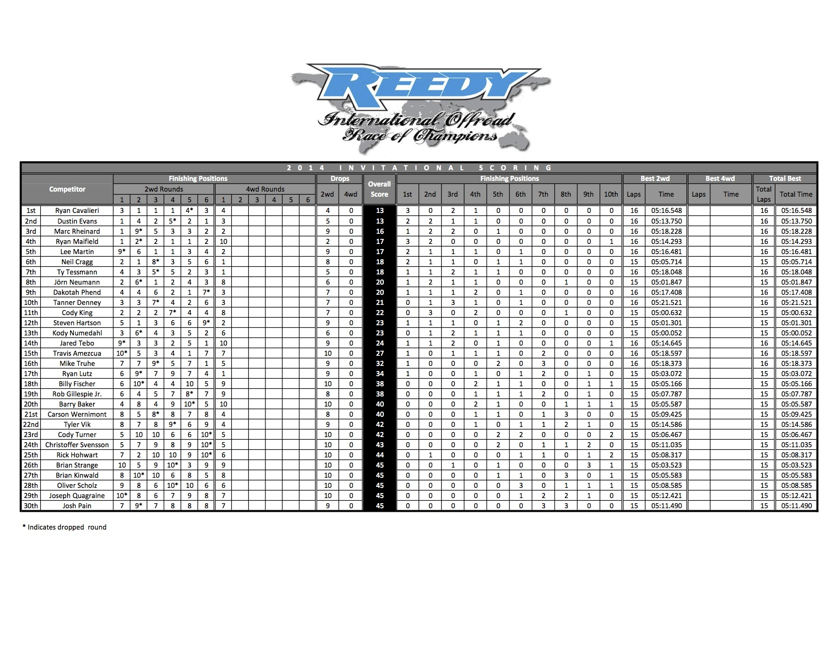 2014_Invitational_Scoring_Round_7_for_web
