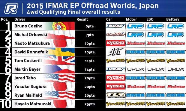 4WD Final AMain order