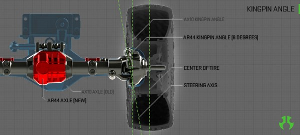 Axial SCX10 II 3 (Custom)
