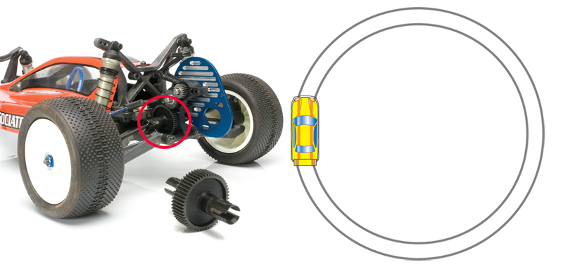 Anytime a car is cornering, the outside wheels must rotate faster than the inside wheels. A differential allows this to happen while both wheels receive power.