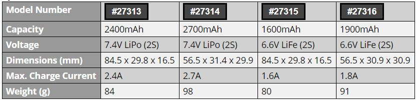 Reedy Pro LiPo_LiFe RX_TX Batteries (7)