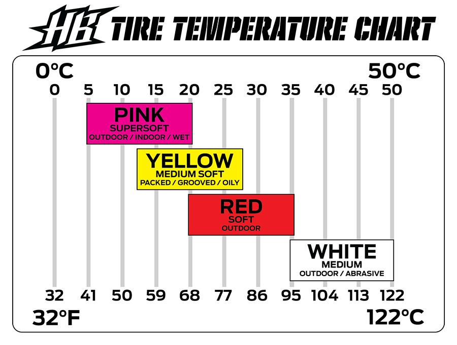 HB Racing Mounted Megabite Tires Now Available In Yellow Compound